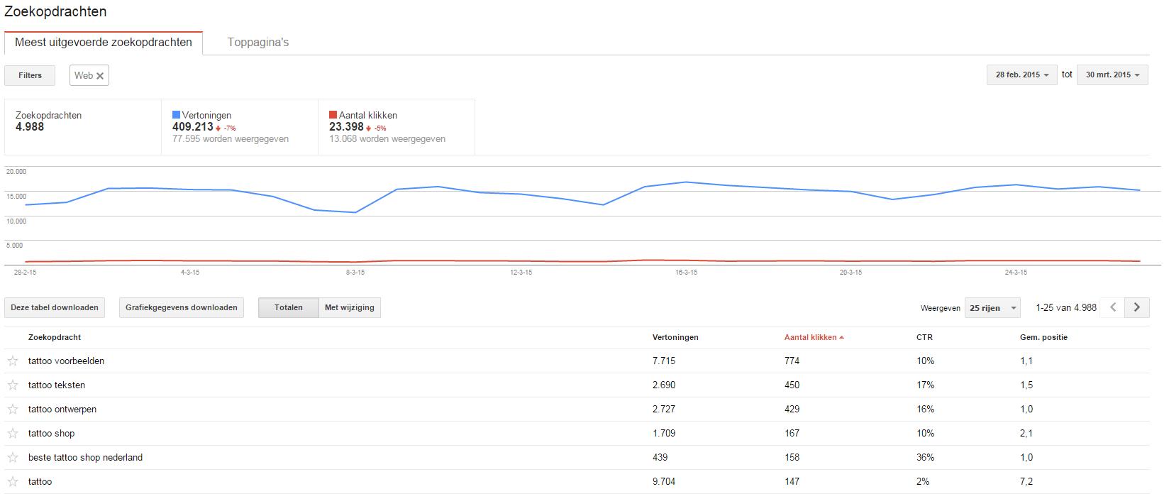 Zoekopdrachten-in-Google-Webmaster-tools